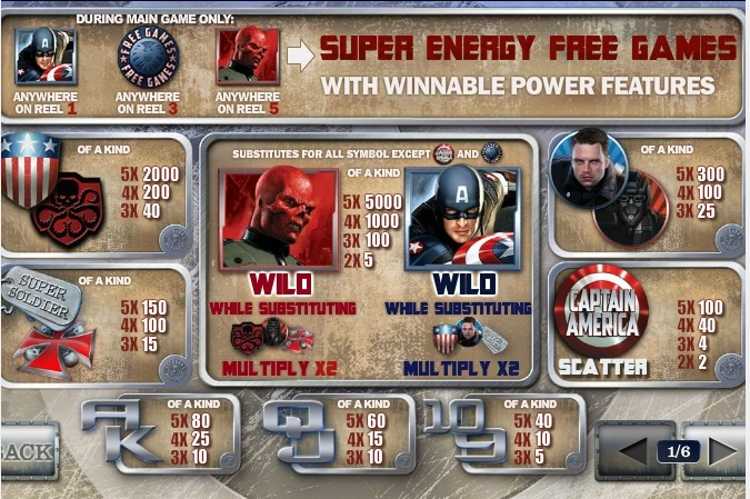 Captain America premios
