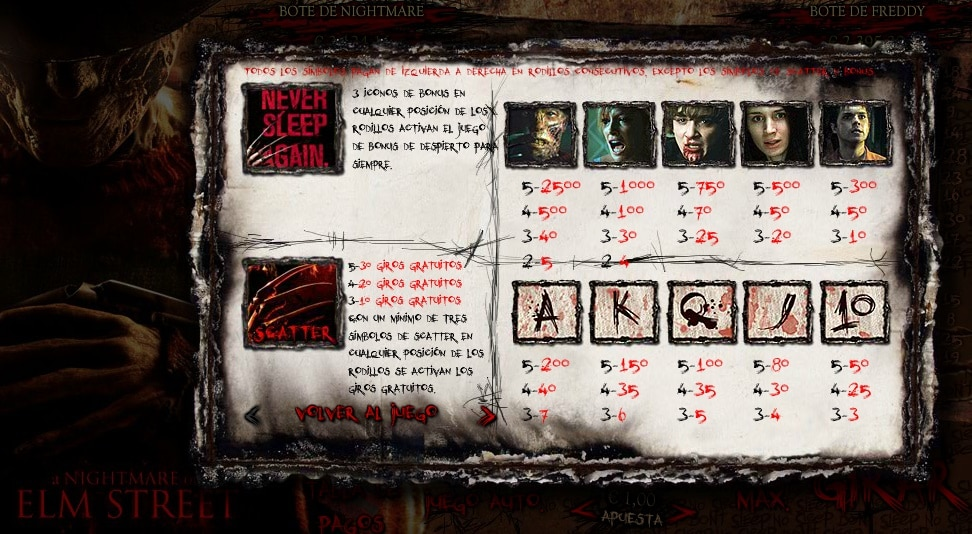 A Nightmare on Elm Street premios