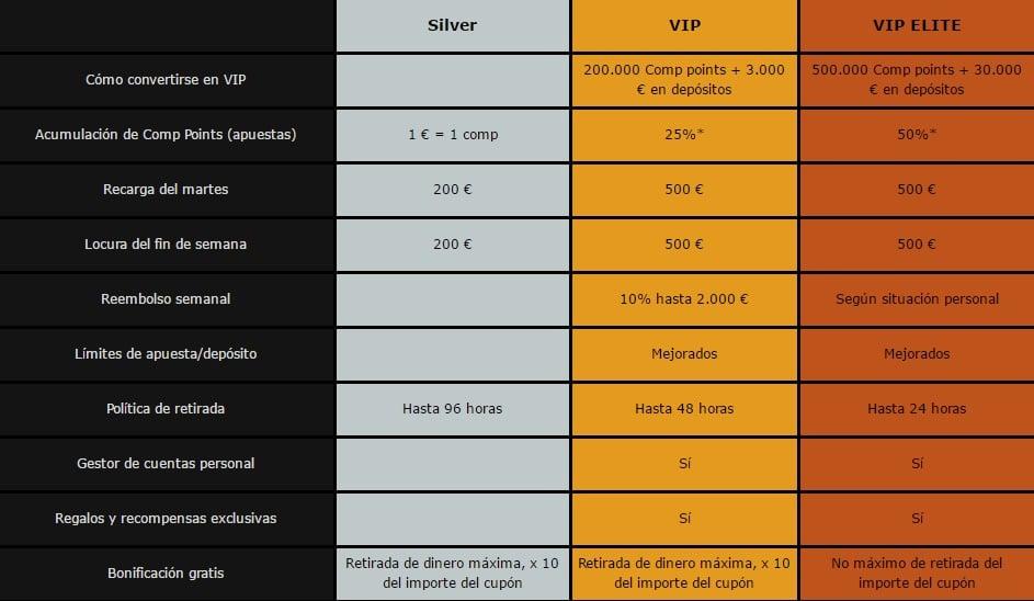 Casino Midas VIP