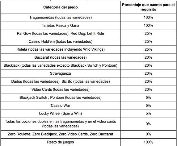 Caliente MX lista de juegos de bono