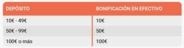 LeoVegas Bono Casino en vivo Primer depósito
