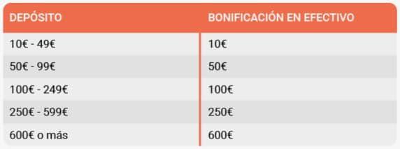 LeoVegas Bono Tercer Depósito