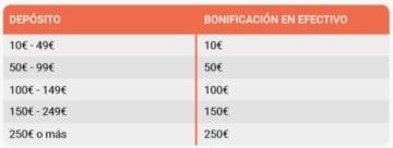 LeoVegas bono Casino en vivo Tercer depósito