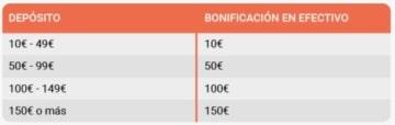 LeoVegas Bono Primer depósito